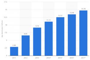 Aantal geïnstalleerde betaalde apps