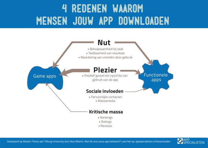 app downloaden redenen