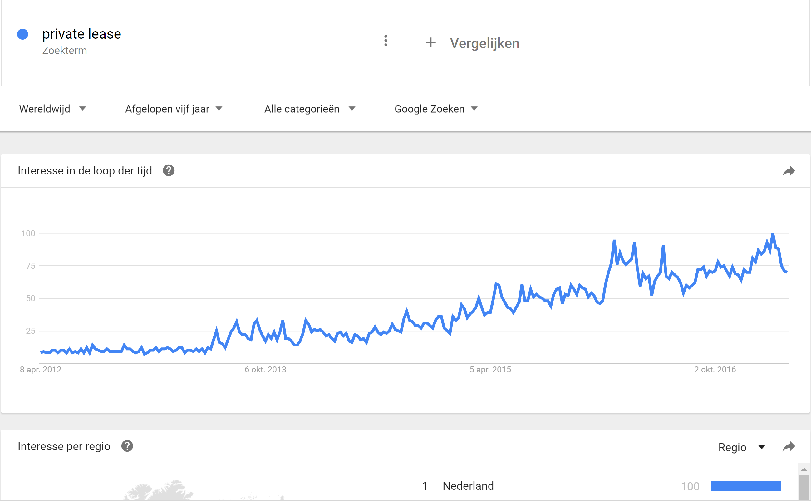 Google Trends business plan