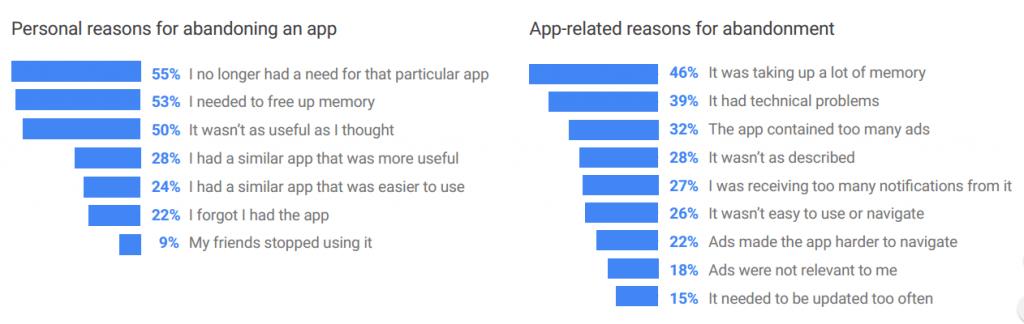 Redenen om een app te verwijderen