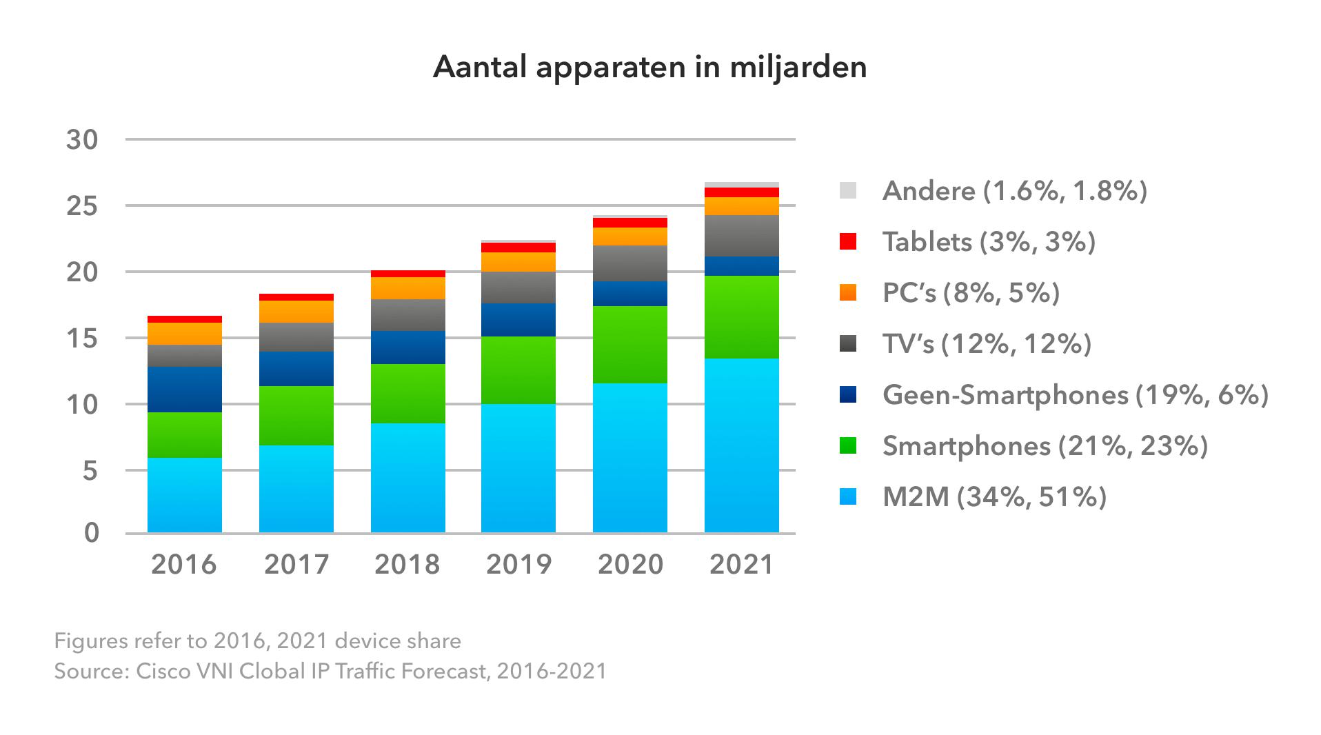 Aantal apparaten in miljarden mobiele app trends 2017