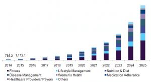 health apps markt