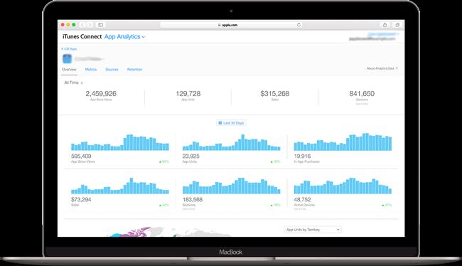 App analytics (ASO)