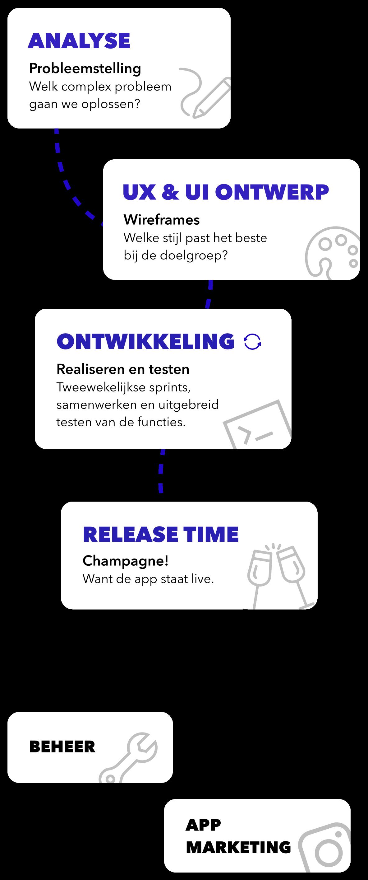 App ontwikkelproces mobiel