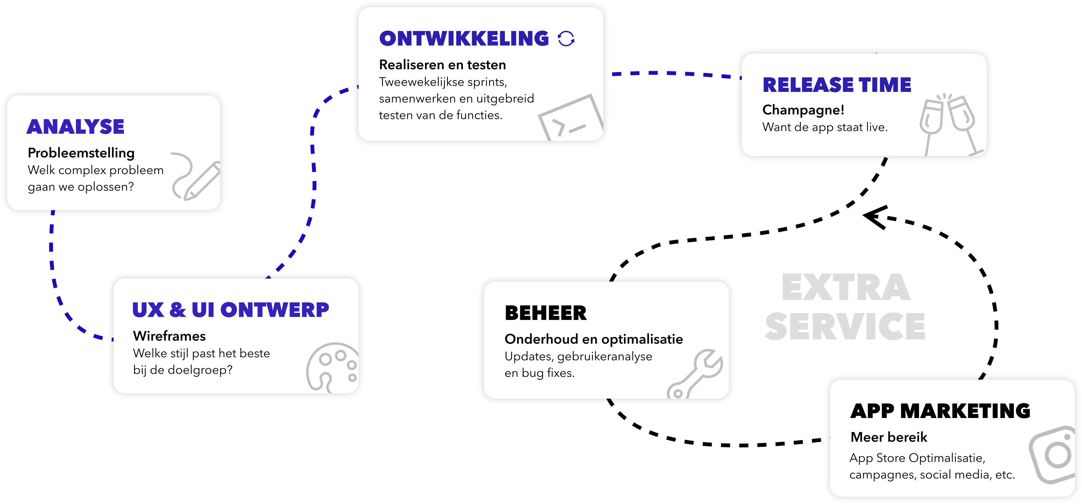 App ontwikkelproces web