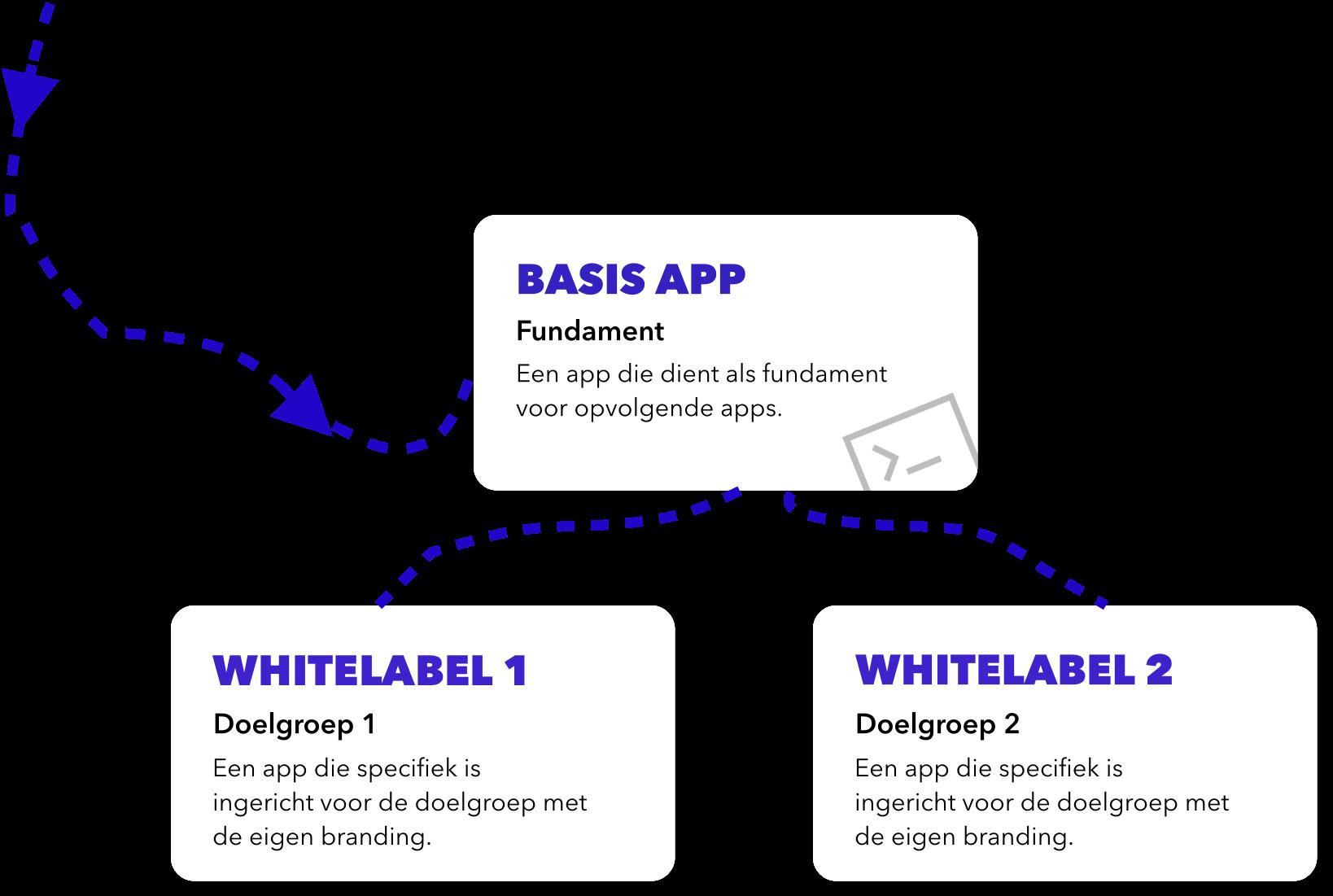 Ontiwikkelproces whitelabel app