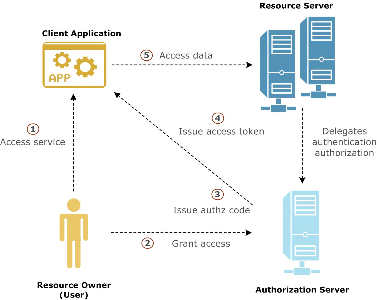 OAuth 2.0 workflow