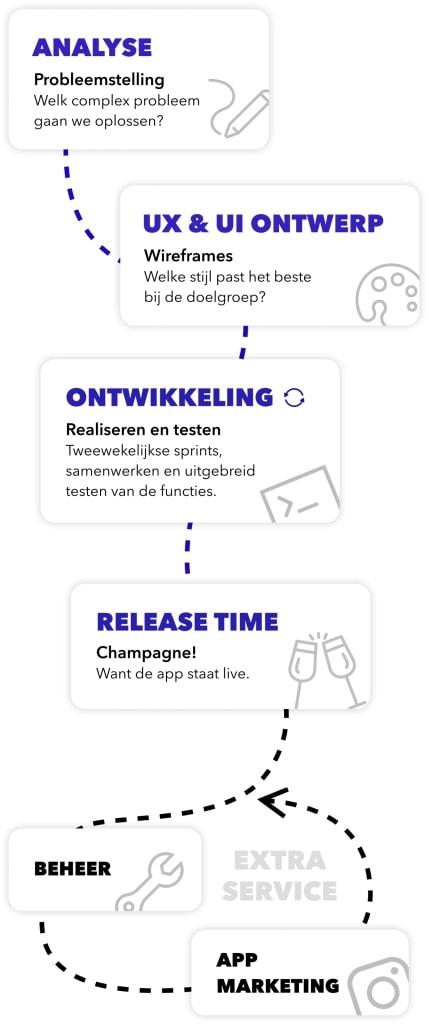 mpv-App-ontwikkelproces-mobiel