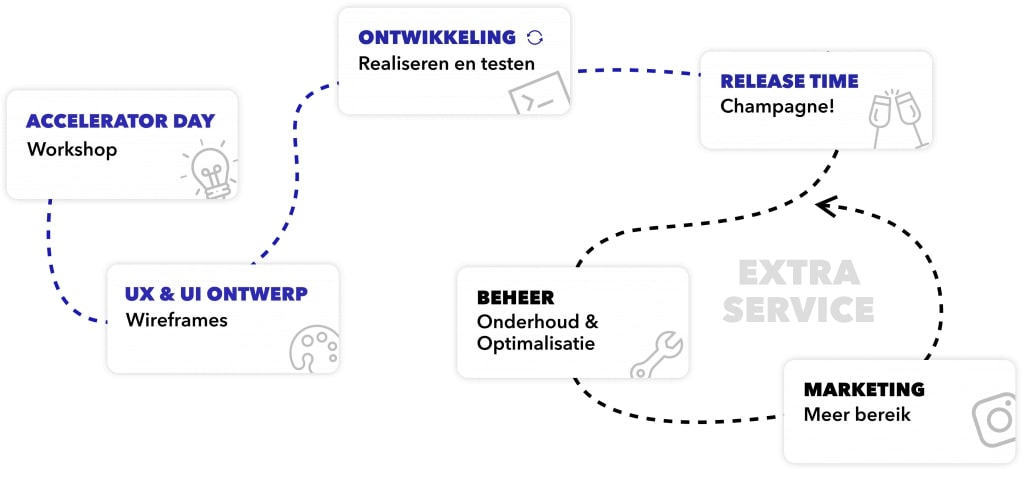mvp-app-laten-maken-ontwikkelproces